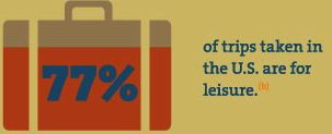 77 percent travelers are for leusures