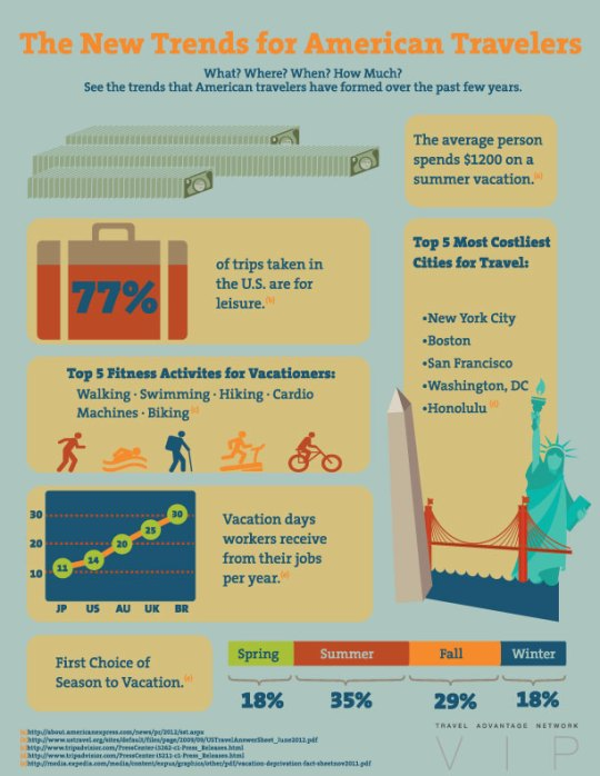 New top trends for american travelers