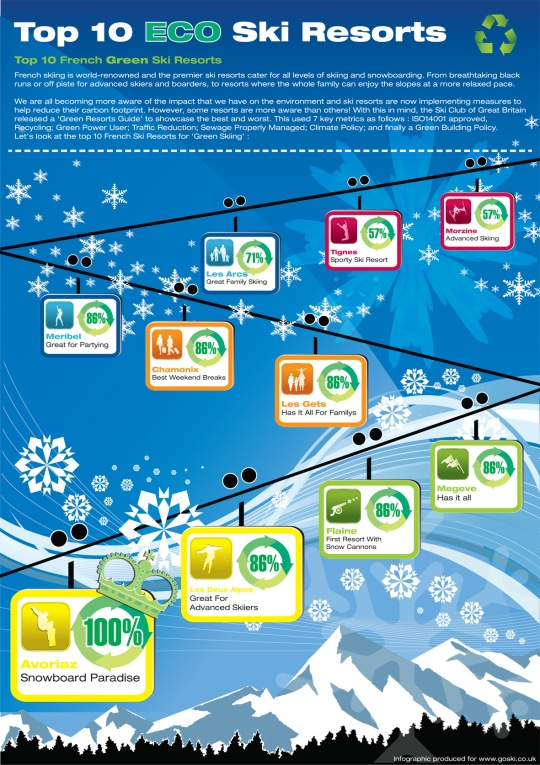 Top 10 french green skiing resorts infographic